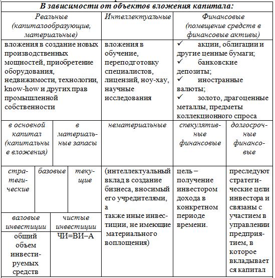 Инвестиции: виды и классификации