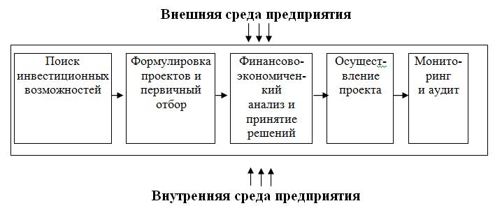 Модель инвестиционного процесса