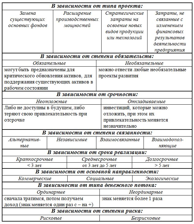 Классификации инвестиционных проектов