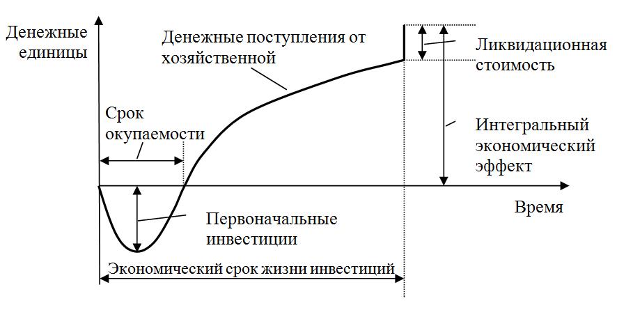 Жизненный цикл проекта (горизонт расчета)
