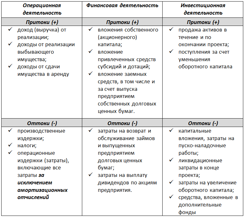 Примеры положительных и отрицательных потоков от различных видов деятельности