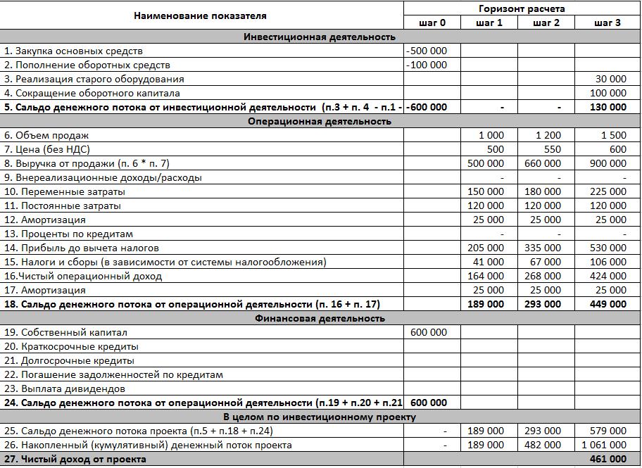Пример расчета чистого денежного потока и чистого дохода инвестиционного проекта
