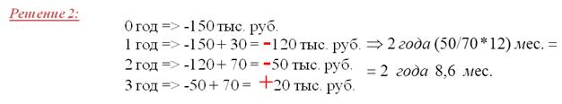 Пример расчета недисконтированного периода окупаемости