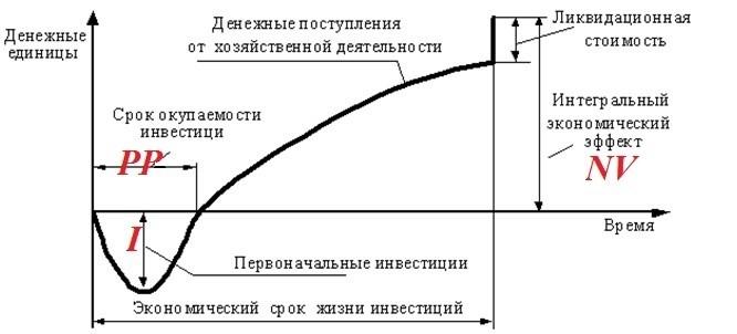 Денежный поток инвестиционного проекта: показатели эффективности