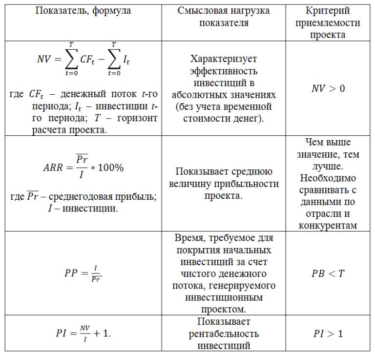 Критерии оценки эффективности инвестиционного проекта