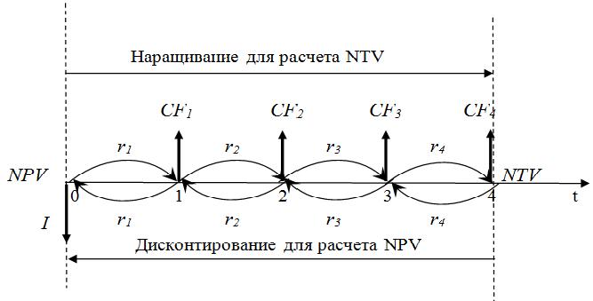 Графическая интерпретация отличия NTV от NPV
