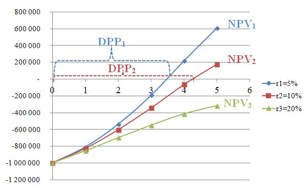 Денежные потоки инвестиционного проекта при разных ставках дисконтирования