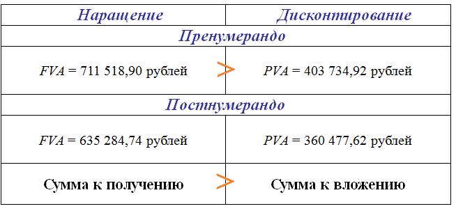 Сравнение пренумерандо и постнумерандо