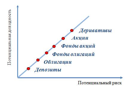 Инвестиционный портфель: соотношение риска и доходности
