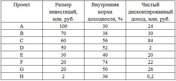 Инвестиционный портфель: пример формирования инвестиционного портфеля