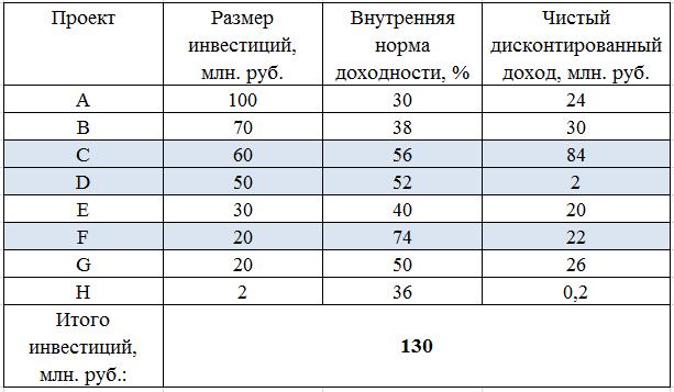 Инвестиционный портфель: пример формирования инвестиционного портфеля по критерию IRR, ВНД
