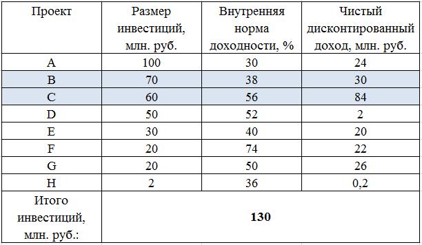Инвестиционный портфель: пример формирования инвестиционного портфеля по критерию NPV, ЧДД