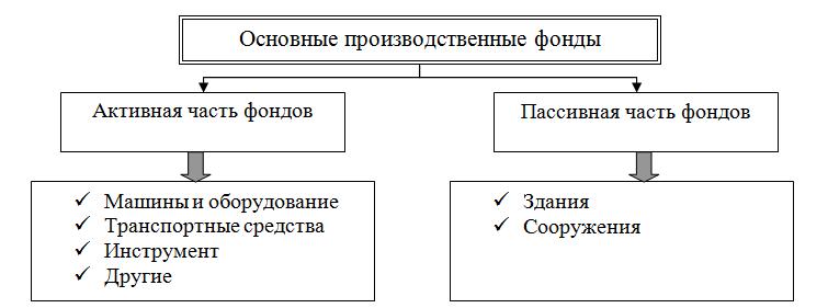 Основные фонды: Классификация основных производственных фондов в зависимости от роли в производственном процессе