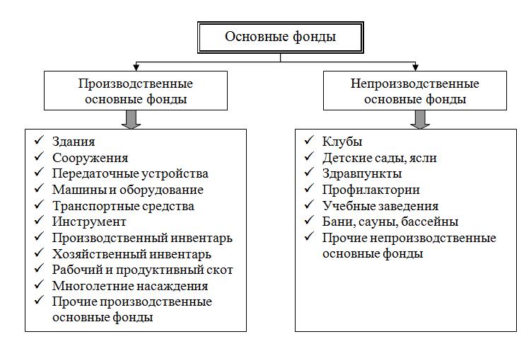 Основные фонды: Классификация основных фондов в зависимости от  характера участия в производственно-хозяйственной деятельности