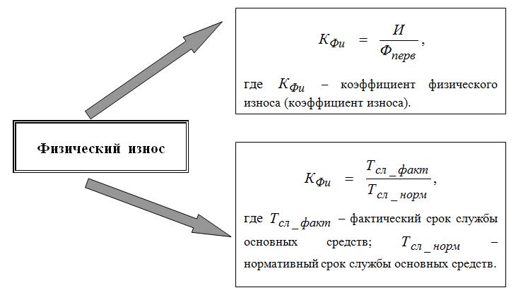 Физический износ основных средств: формулы расчета коэффициента износа