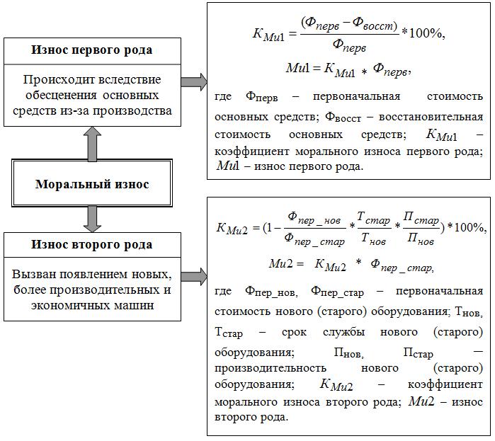 Моральный износ основных средств: формулы расчета коэффициента износа
