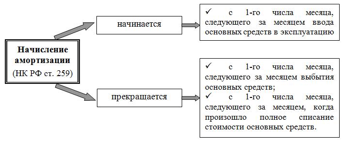 Принцип начисления амортизации