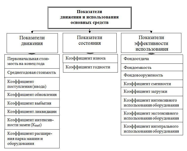 Показатели движения основных средств