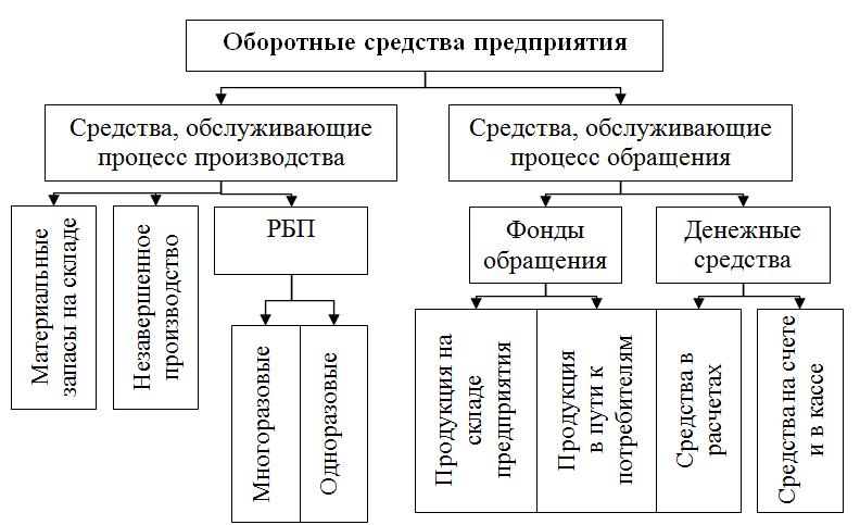 Оборотные средства предприятия: состав, структура и классификации