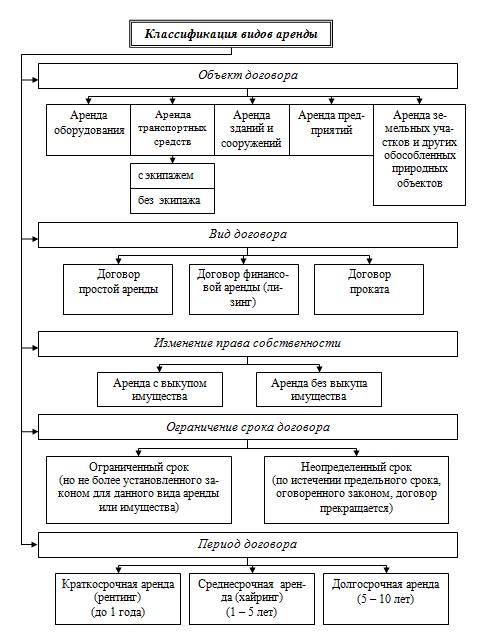 Аренда: суть, виды и классификации