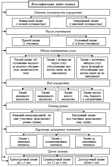 Классификации видов лизинга