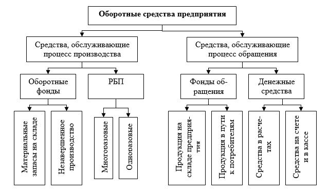 Нормирование оборотных средств: структура