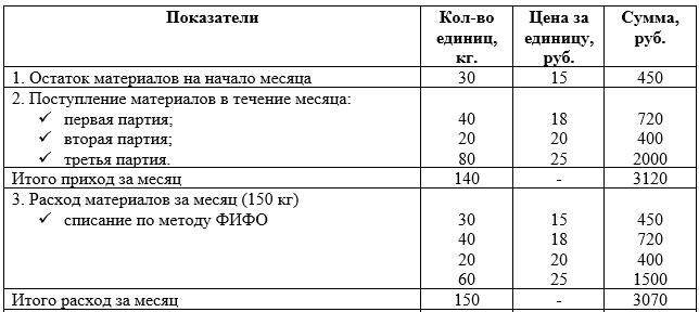 Пример расчета стоимости материалов, отпущенных в производство по методу FIFO